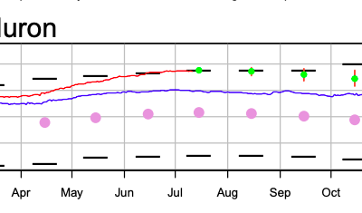 Water Levels as of 7/12/2019
