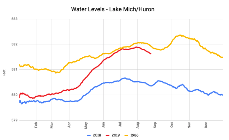 Water Levels as of 8/24/2019